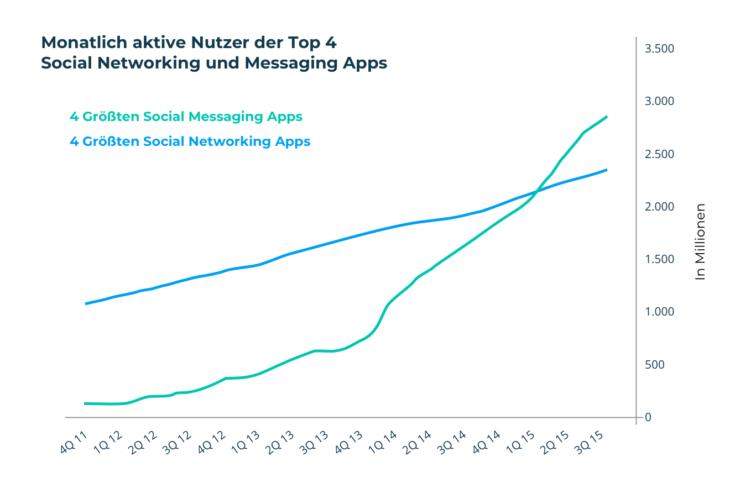 Chart: Monatlich aktive Nutzer der Top 4 Social Networking und Messaging Apps