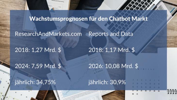 Wachstumsprognosen für den Chatbot-Markt
