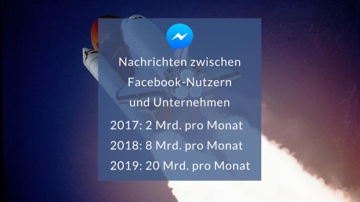 Facebook Messenger Fakten: Nachrichten zwischen Facebook-Nutzern und Unternehmen pro Monat