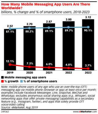 Statistik: Mobile Messanging App - Nutzer weltweit
