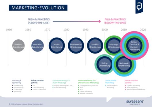 Serial Content als Bestandteil der Marketing-Evolution von Unternehmen (Aufgesang)