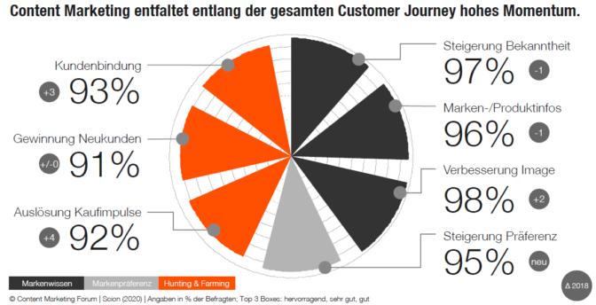 Ziele von Content-Marketing