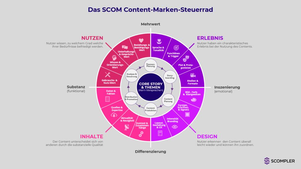 Das SCOM Content-Marken-Steuerrad (Scompler)
